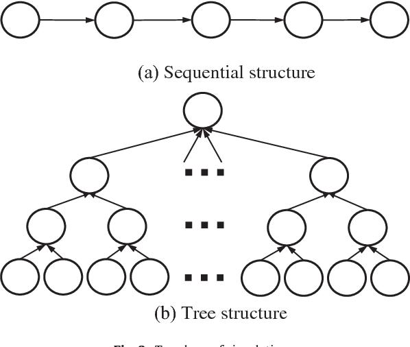 Figure 3 from Convex optimization framework for