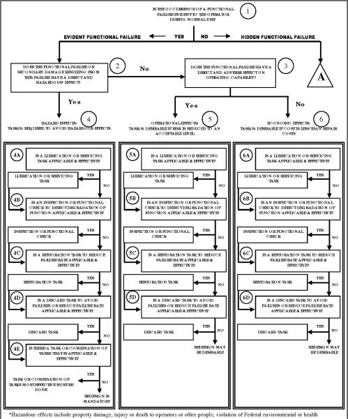 small resolution of msg 3 logic diagram schematics wiring diagrams u2022 rh schoosretailstores com boolean logic diagram process logic
