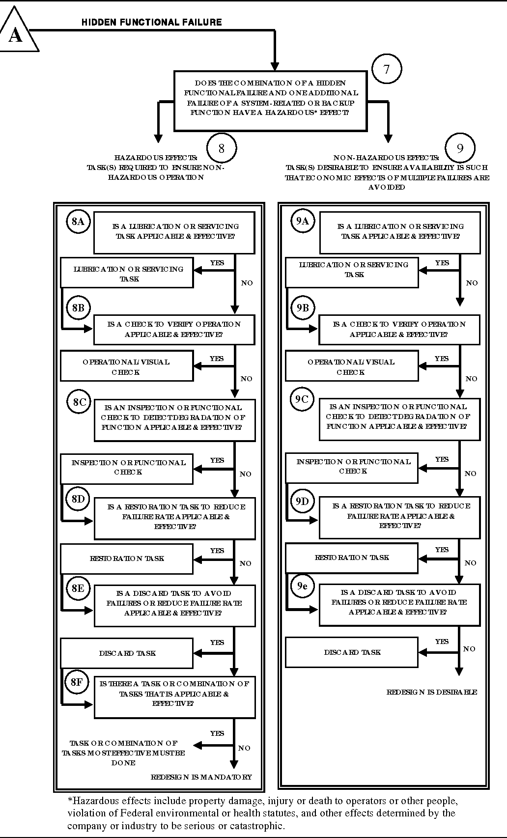 hight resolution of msg 3 logic diagram