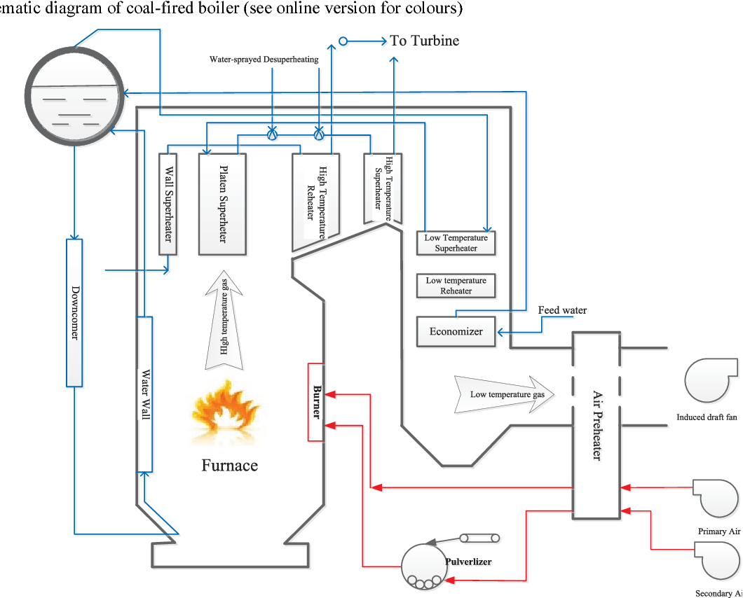 hight resolution of figure 3 schematic diagram of coal fired boiler see online version for colours