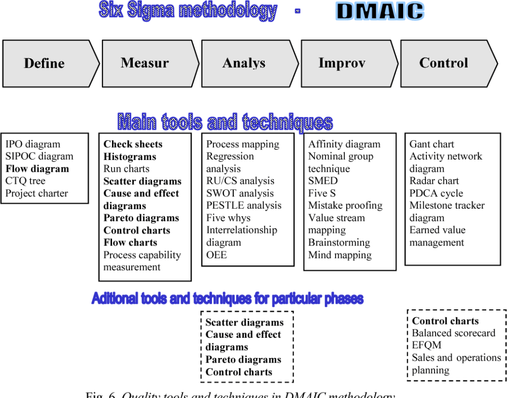 medium resolution of quality tools and techniques in dmaic methodology