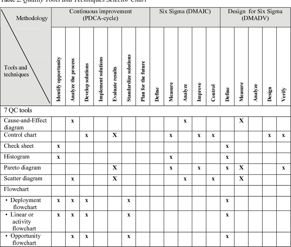 Table 2 From Basic Quality Tools In Continuous Improvement