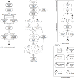 figure 5 example of a simple insurance claim process in four process notations [ 1280 x 1220 Pixel ]