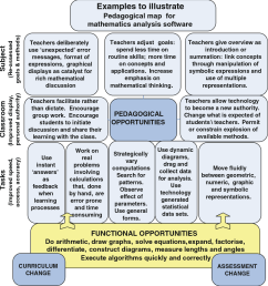 3 examples to illustrate pedagogical map for mathematics analysis software [ 942 x 1008 Pixel ]