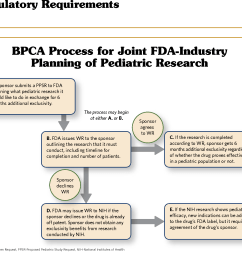 figure 11 pediatric research under bpca involves interactions between fda and industry this process [ 1506 x 1342 Pixel ]
