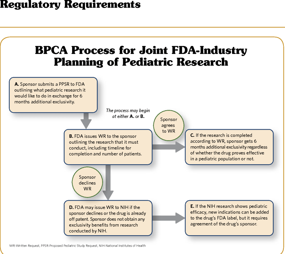 medium resolution of figure 11 pediatric research under bpca involves interactions between fda and industry this process