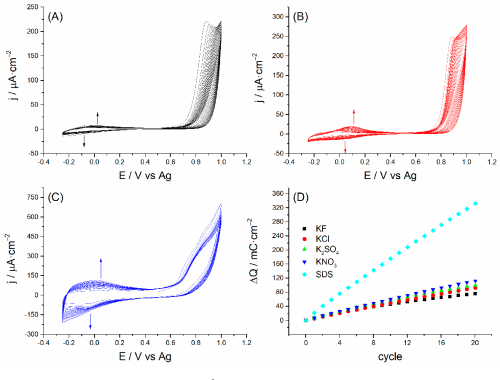 small resolution of polarization curves of 1 mg ml 1 azure a in 0 02