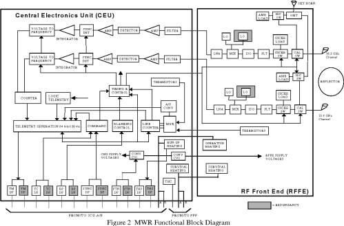 small resolution of figure 2 mwr functional block diagram