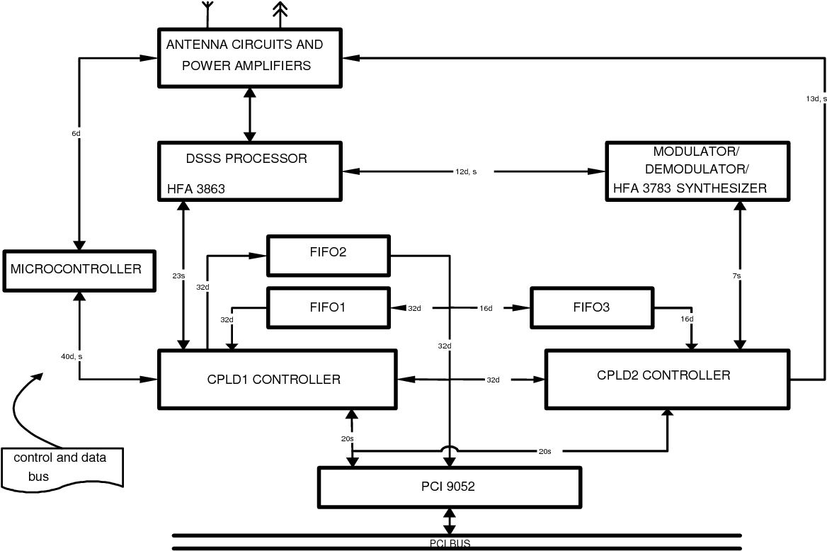 hight resolution of figure 1 from military wireless lan based on ieee 802 11b standardfigure 1 block diagram of