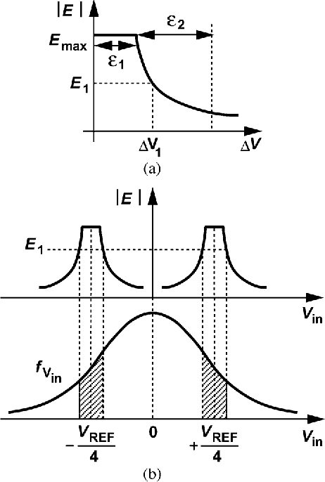 Figure 11 from Analysis of Metastability in Pipelined ADCs
