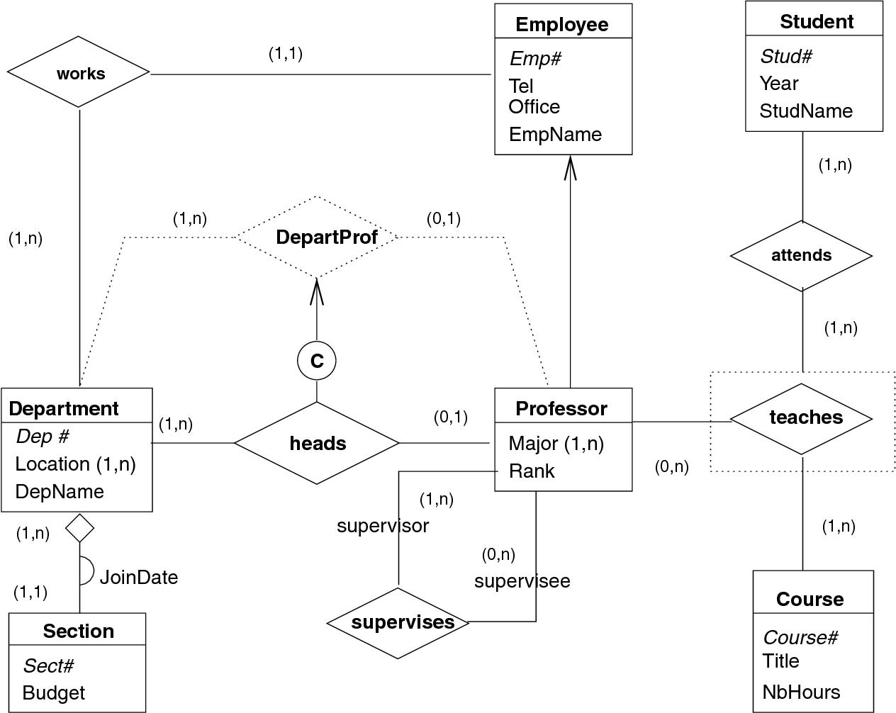 hight resolution of an er 1 schema