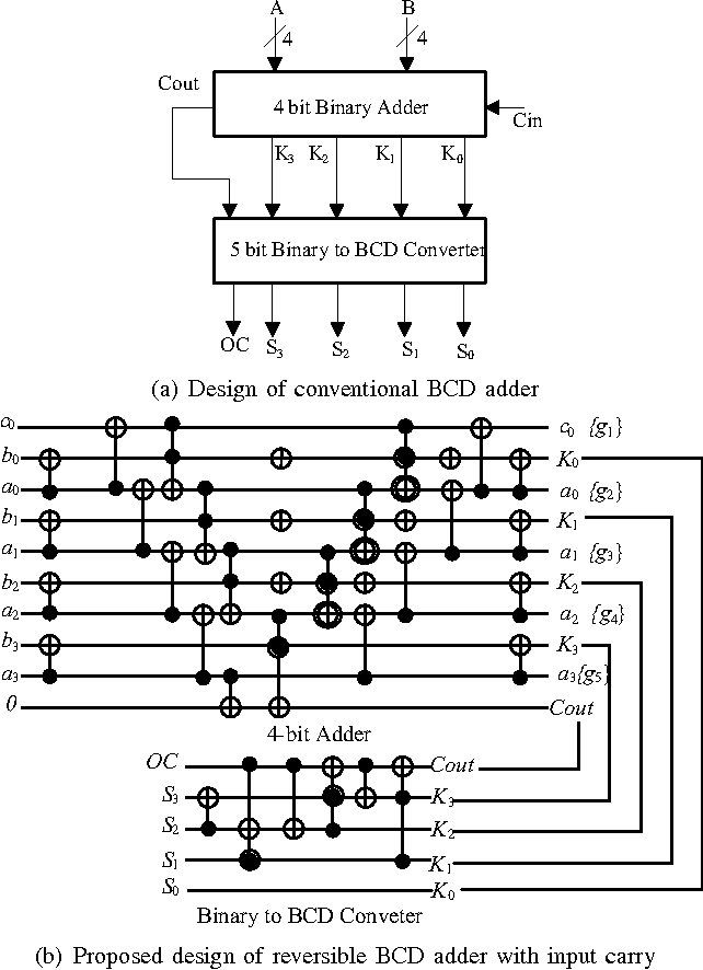A NEW REVERSIBLE DESIGN OF BCD ADDER PDF