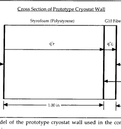 figure 2 model of the prototype cryostat wall used in the conduction heat transfer analysis [ 1208 x 828 Pixel ]