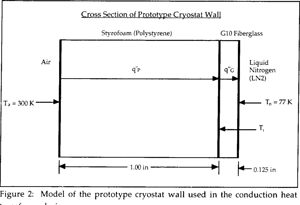 medium resolution of figure 2 model of the prototype cryostat wall used in the conduction heat transfer analysis