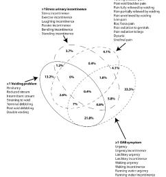 figure 1 venn diagram of symptom analysis a four way venn diagram illustrating the [ 856 x 1102 Pixel ]