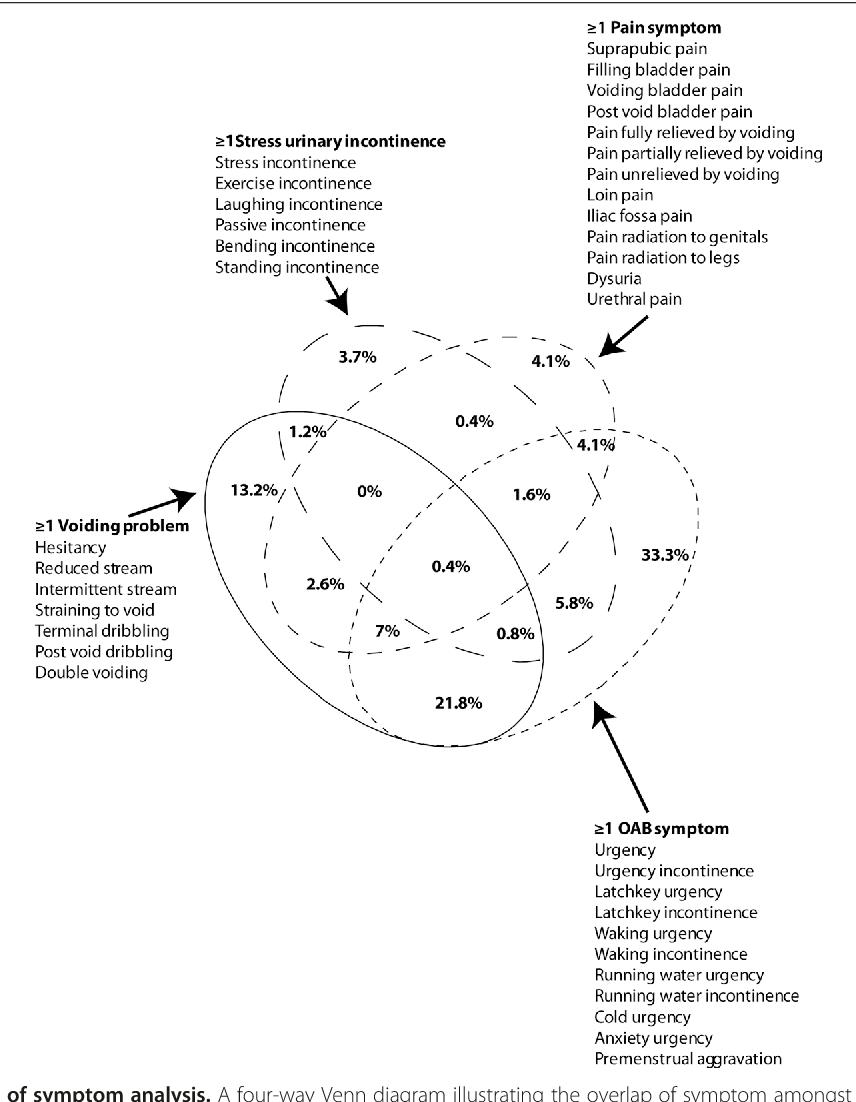 hight resolution of figure 1 venn diagram of symptom analysis a four way venn diagram illustrating the