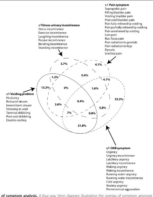 small resolution of figure 1 venn diagram of symptom analysis a four way venn diagram illustrating the
