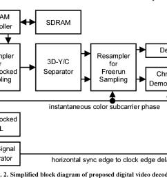 wiring diagrams pal wiring diagram centre pal decoder block diagram wiring diagram used [ 1352 x 614 Pixel ]