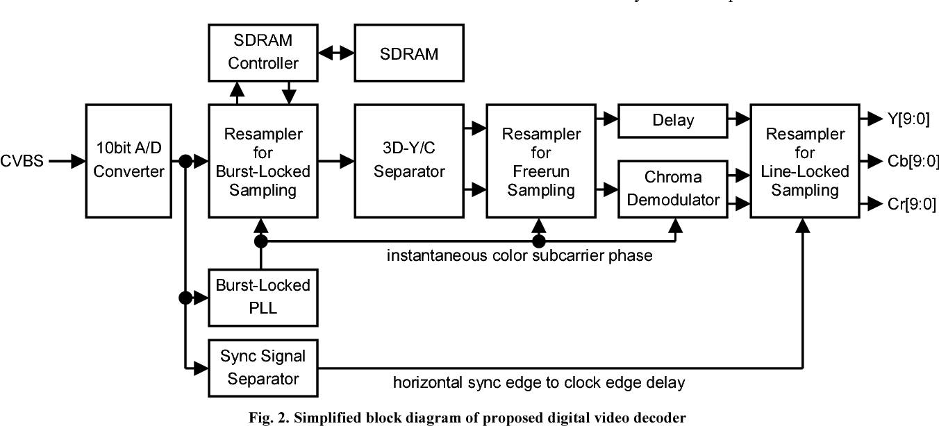 hight resolution of figure 2 from ntsc pal secam digital video decoder with high pal decoder block diagram