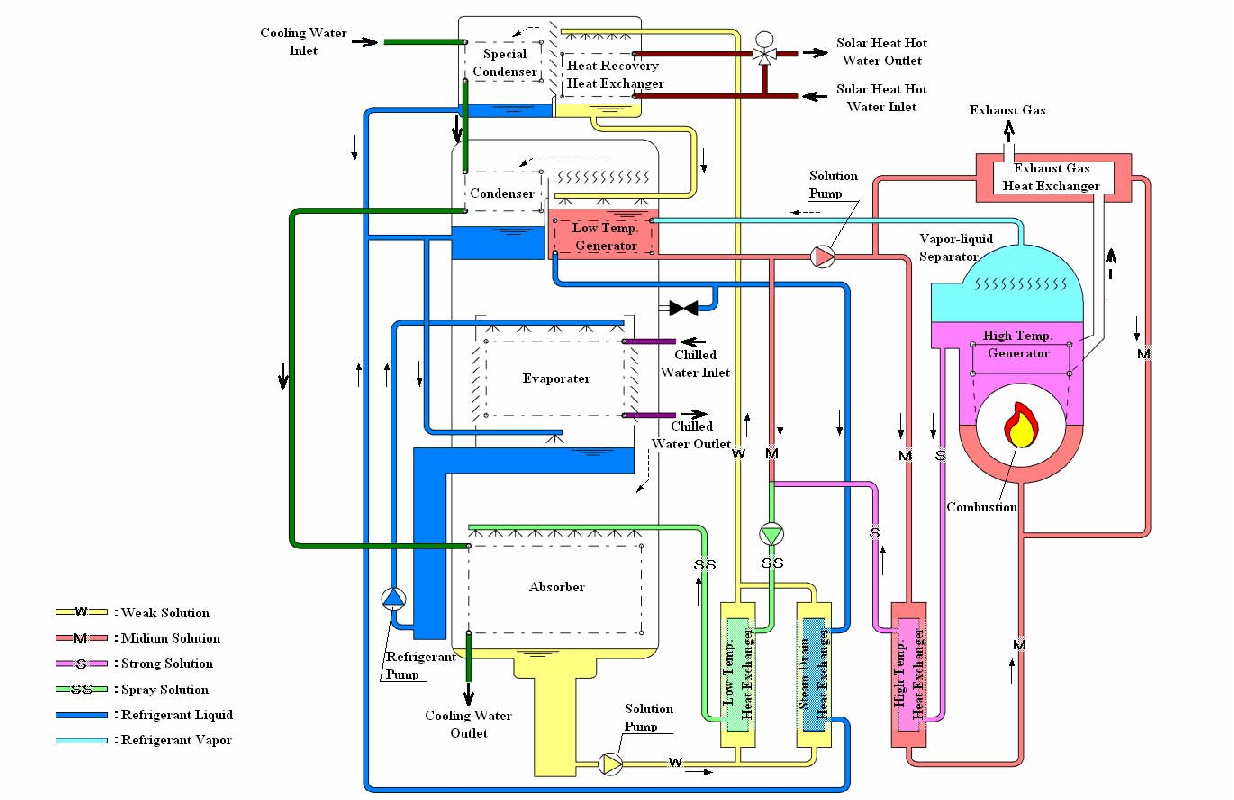 hight resolution of 2 cooling cycle flow of solar driven hybrid chiller