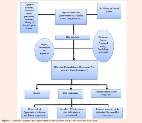 small resolution of figure 2 schematic diagram showing how mental health illness and hiv are related to each