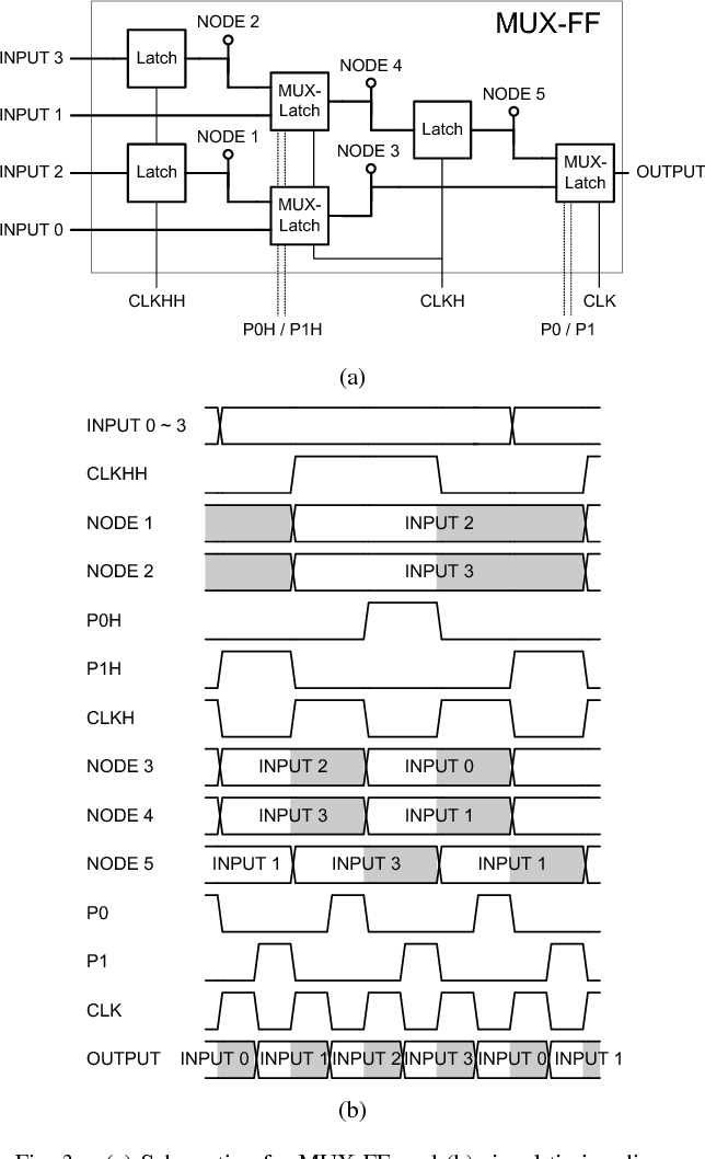 Figure 3 from A novel low gate-count serializer topology