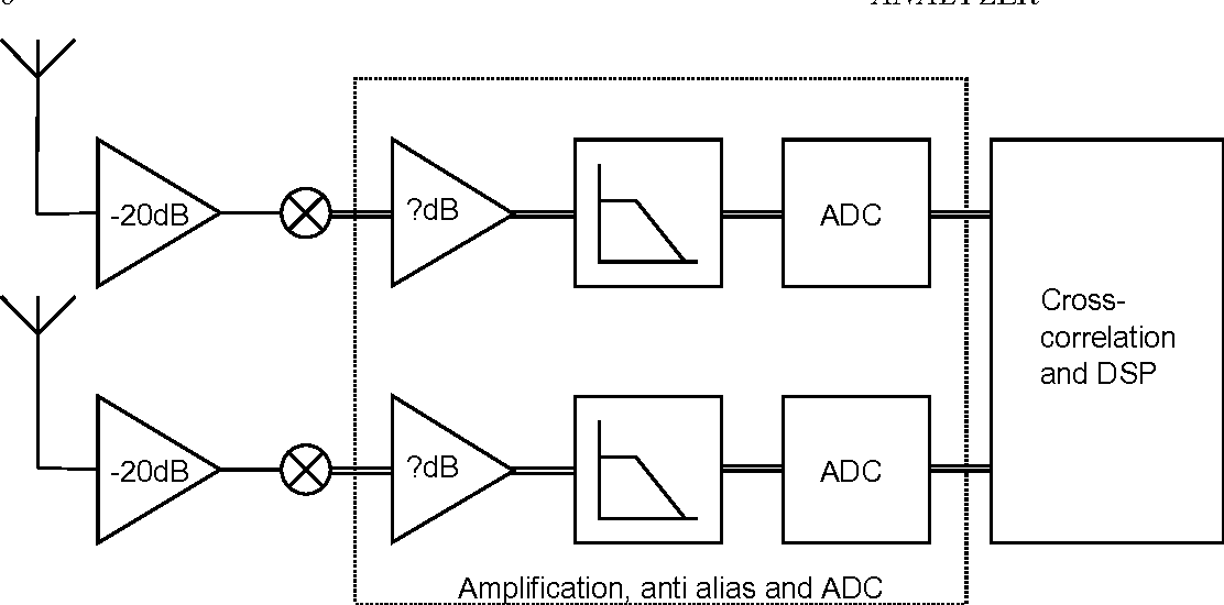 Figure 3.3 from Analysis and design of an ADC for a