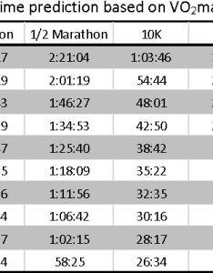 Table race time prediction based on vo max also from automated fitness level vo max estimation with rh semanticscholar