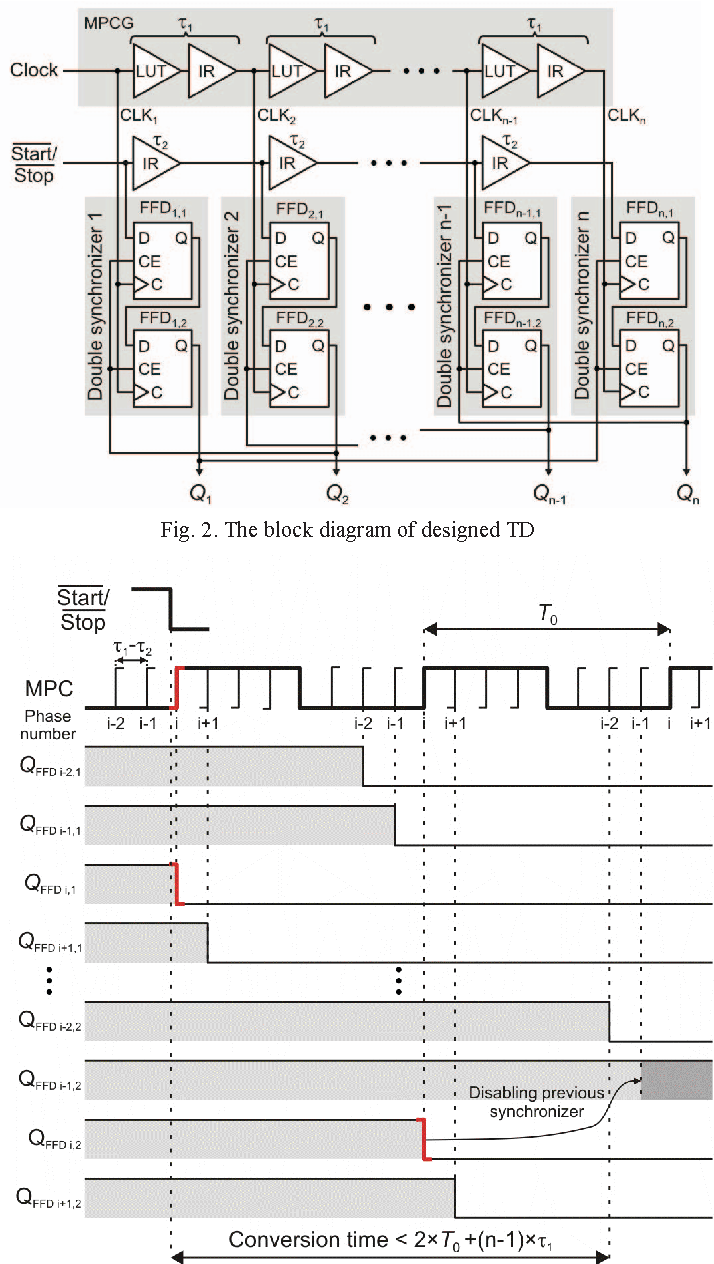 hight resolution of the block diagram of designed td