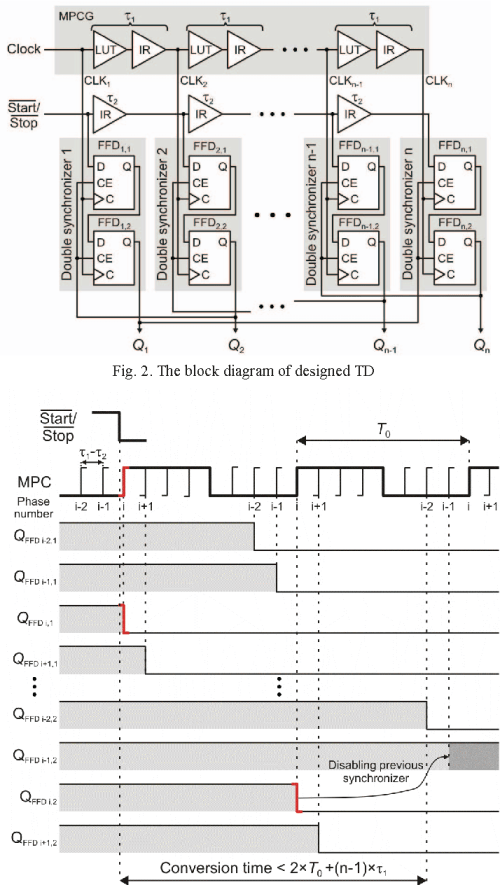 small resolution of the block diagram of designed td