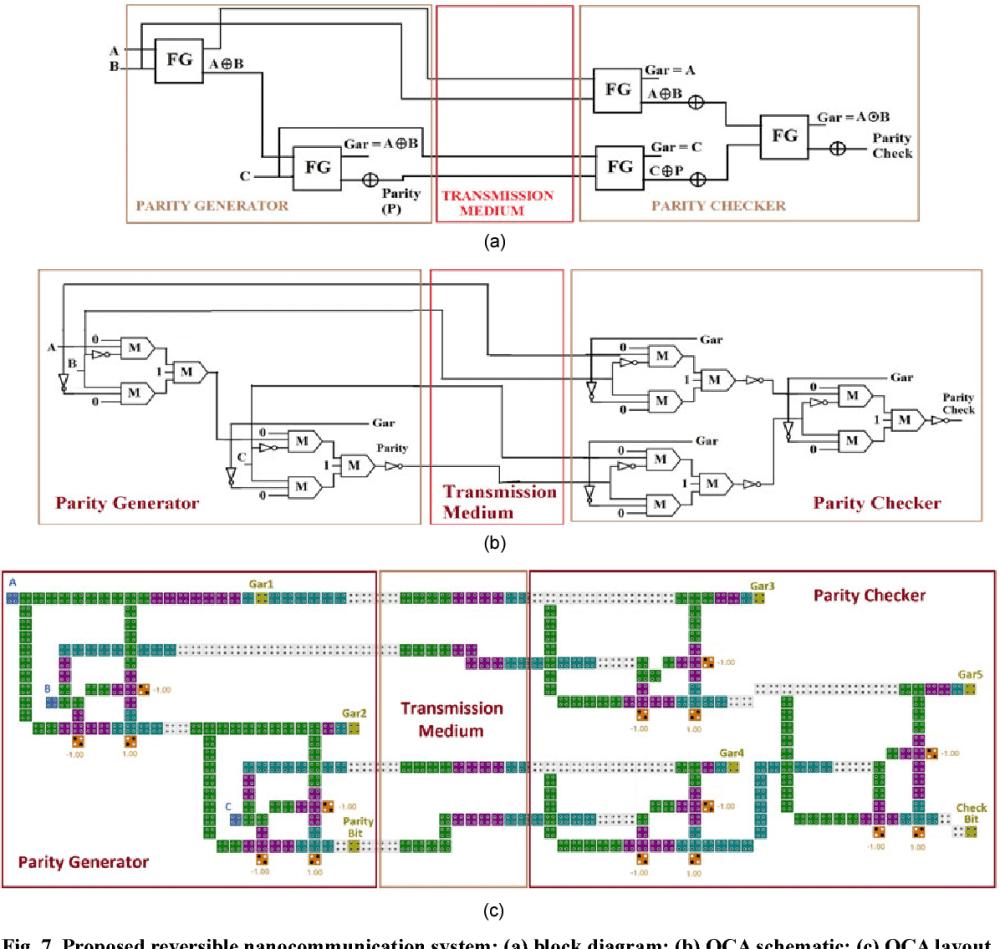 medium resolution of 7 proposed reversible nanocommunication system a block diagram b