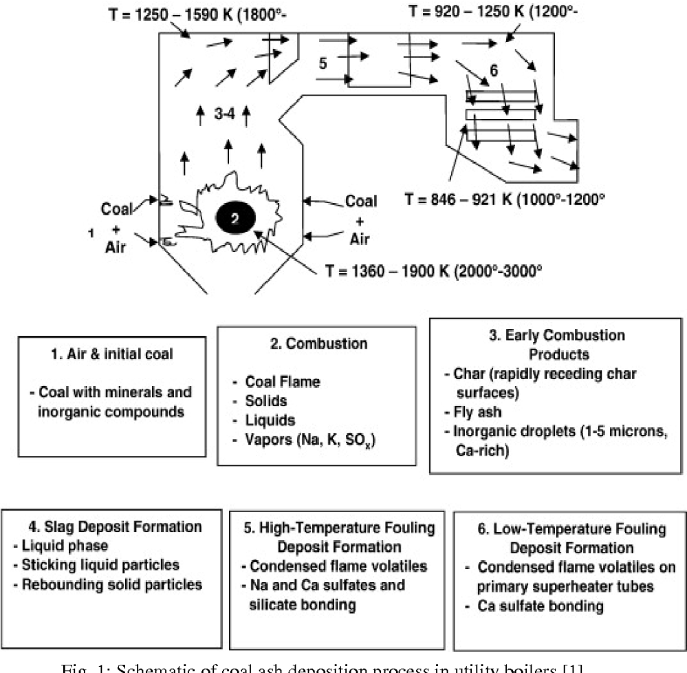 medium resolution of 1 schematic of coal ash deposition process in utility boilers 1