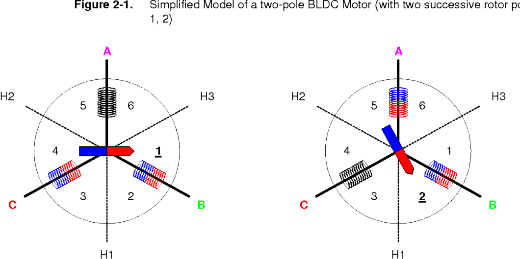 bldc motor commutation