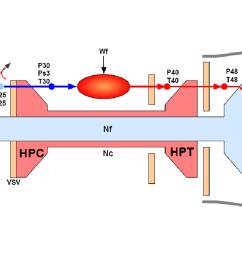 diagram of the c mapss40k engine  [ 1236 x 684 Pixel ]