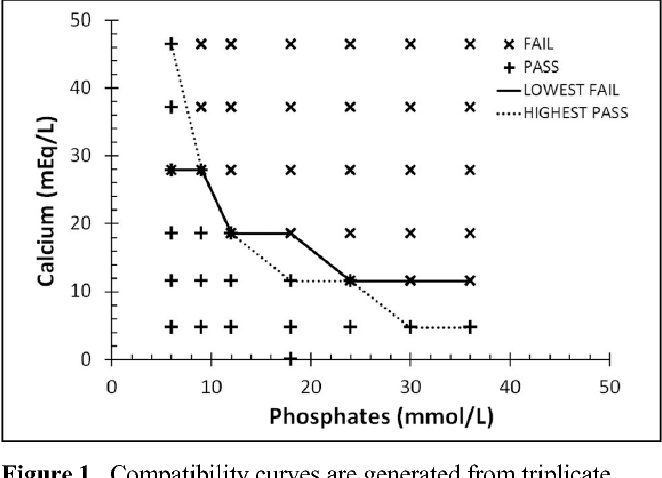 Figure 1 from Probability-based compatibility curves for