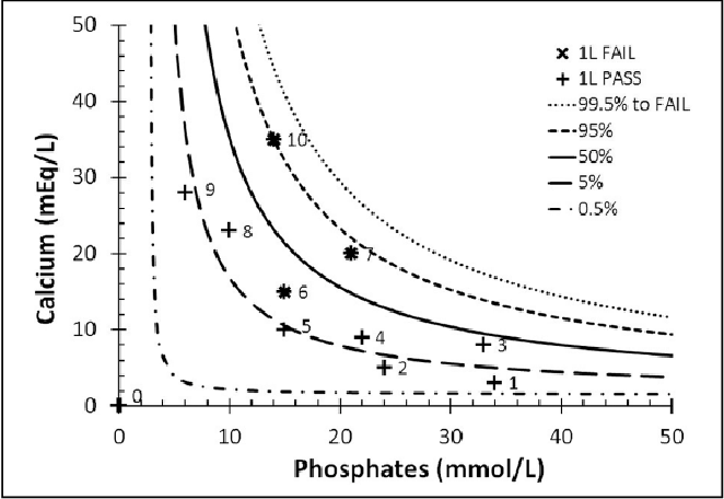 Figure 4 from Probability-based compatibility curves for