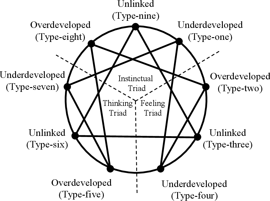 Figure 3 from Resonating Personality Types for Couples: An