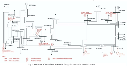 small resolution of ilustration of intermittent renewable energy penetration in java bali system