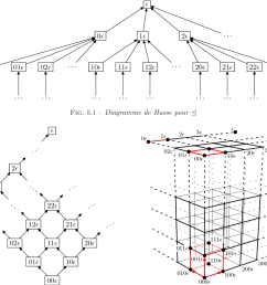 5 1 diagramme de hasse pour [ 1230 x 1080 Pixel ]