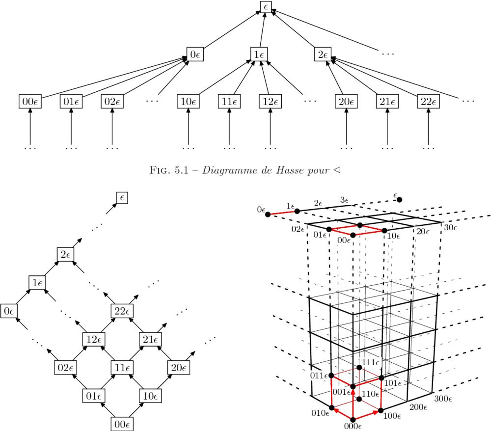 medium resolution of 5 1 diagramme de hasse pour