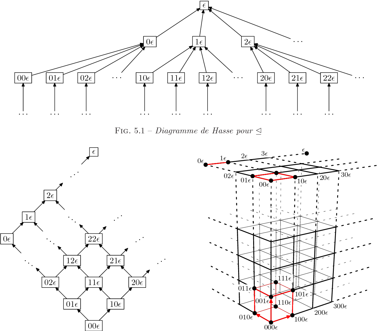hight resolution of 5 1 diagramme de hasse pour