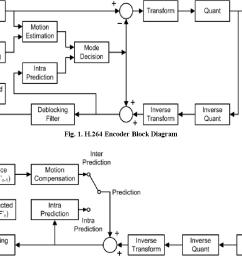 h 264 encoder block diagram [ 1008 x 808 Pixel ]