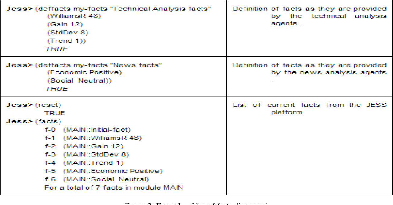 Figure 2: Example Of List Of Facts Discovered