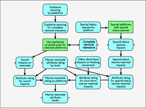 small resolution of example influence diagram illustrating the conceptual approach to modeling decommissioning impacts on marine