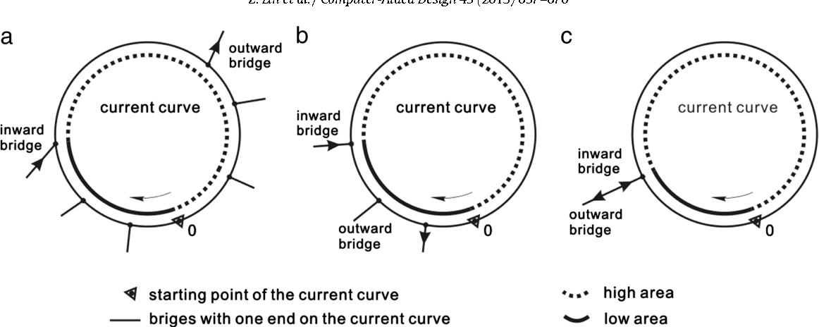 Figure 7 from A robust 2D point-sequence curve offset