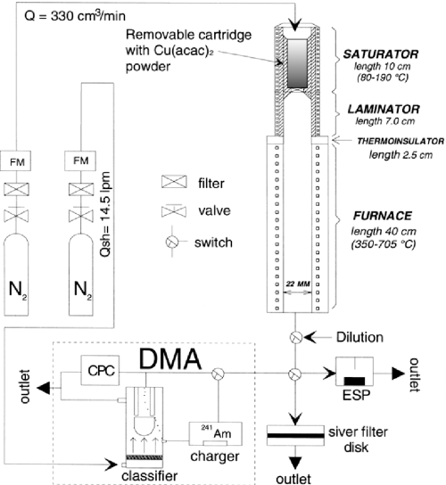 small resolution of schematic presentation of the experimental setup
