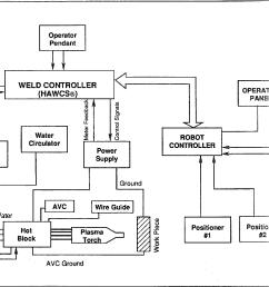 schematic diagram of the vppa welding system [ 1438 x 1024 Pixel ]