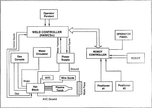 small resolution of schematic diagram of the vppa welding system