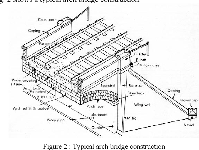 Figure 2 from A new masonry arch bridge assessment