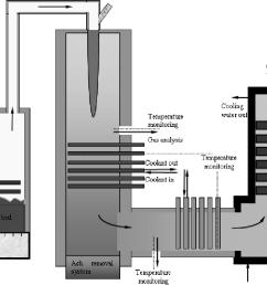 schematic diagram of fluidized bed combustor2 3 4 [ 1240 x 734 Pixel ]